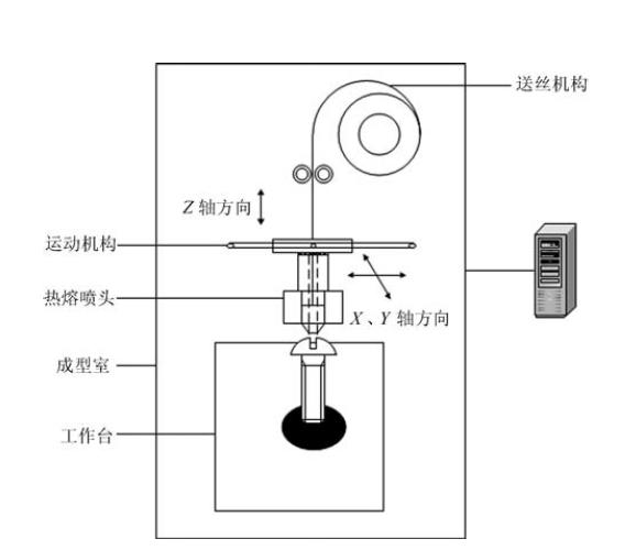 兰湾-3D打印工艺-工艺熔融沉积制造 FDM