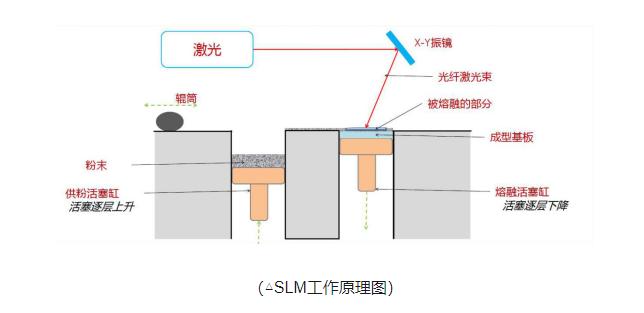 兰湾-3D打印工艺-选区激光烧结成型技术SLM
